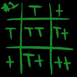 punnett-square-1